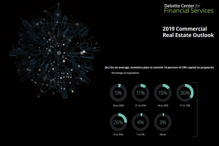 The Delottie 2019 Commercial Real Estate Outlook explains why CRE should embrace proptech