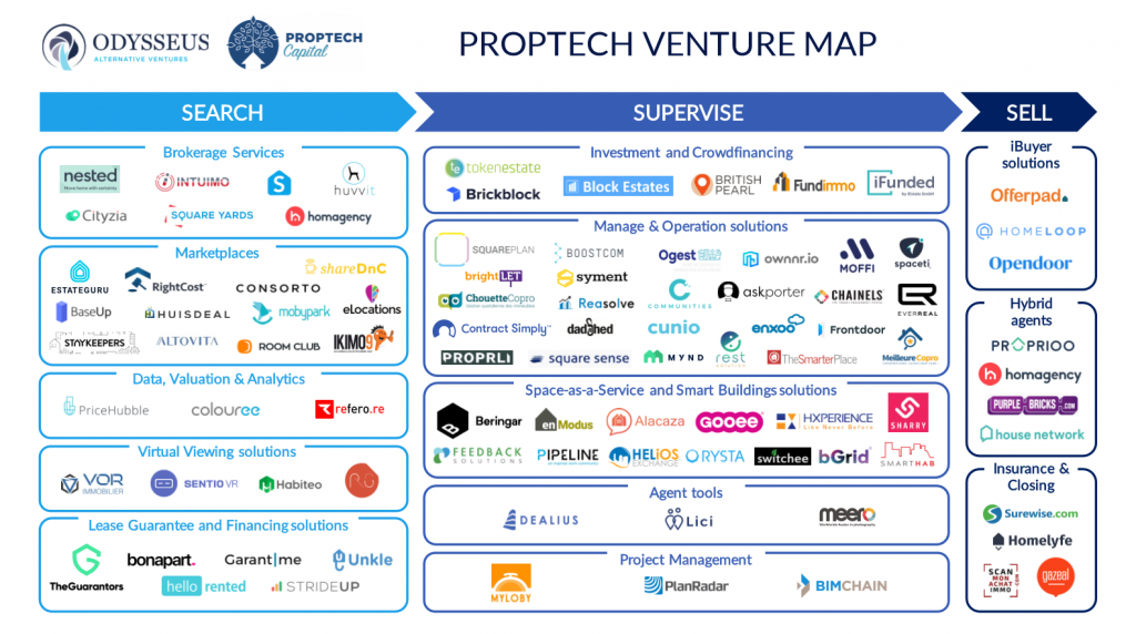 Consorto is included in a new proptech map from Protech Capital